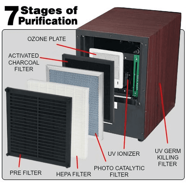 The composition structure of an air purifier with photocatalyst filter.