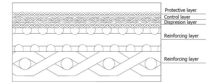 The drawing of sintered wire mesh shows the details of protective, control, dispersion, reinforcing layer